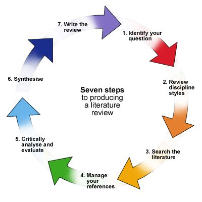 How to do literature review in research